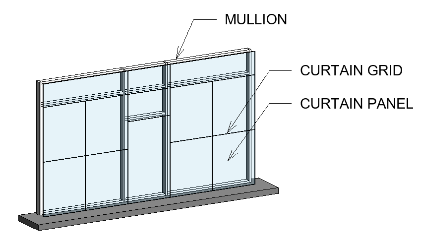 Curtain Grids